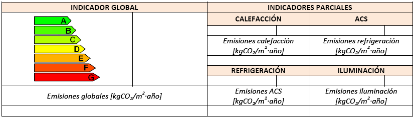Etiqueta calificación energética global